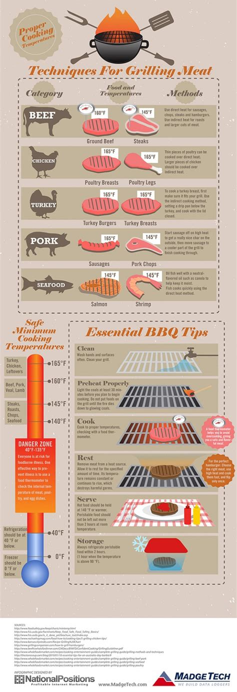 cooking infographic celebrate dad with these infographics for grilling out