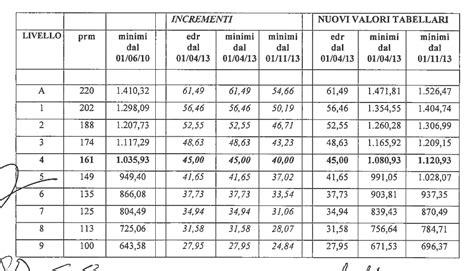 aumenti minimi tabellari ccnl metalmeccanici industria del 22 luglio 2016 ccnl contratto confapi metalmeccanici pmi