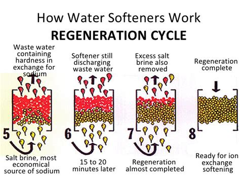 how does a water softener work diagram water softener water softener cleaning silver