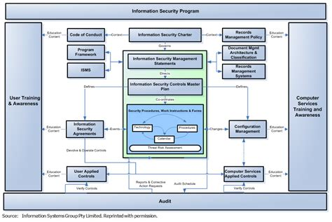 cobit templates leveraging cobit to implement information security