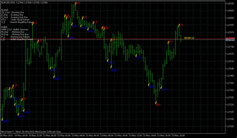 pattern recognition forex indicator pattern recognition master indicator with alert for