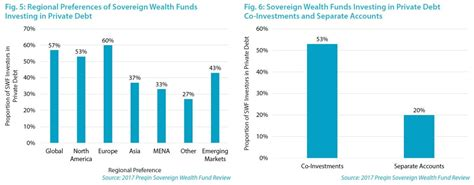 swing for the fences from debt to wealth in 7 steps books sovereign wealth funds look to debt