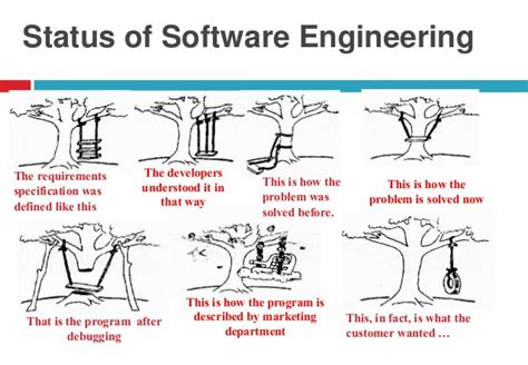 design concept software engineering object oriented software engineering concepts