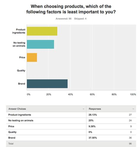 Survey Creation Websites - survey results stop the bead