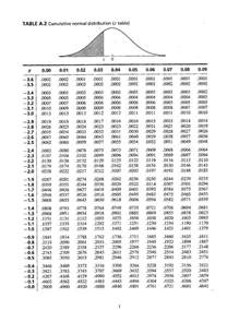Z Score To Percentile Table Usage Of Z Table 1 Assuming A Normal Distributio