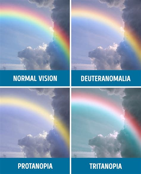 what color of is the how with different kinds of color blindness see the