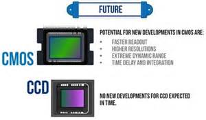 is cmos better than ccd image sensors world ccd vs cmos infographic