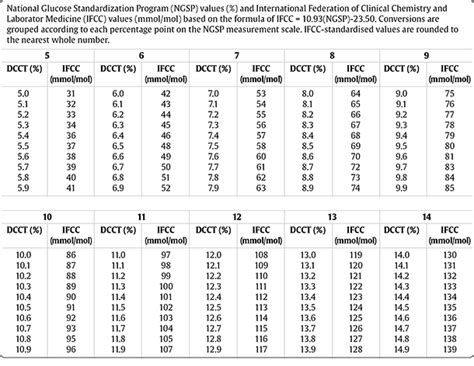 a1c conversion table a1c conversion table diabetes inc