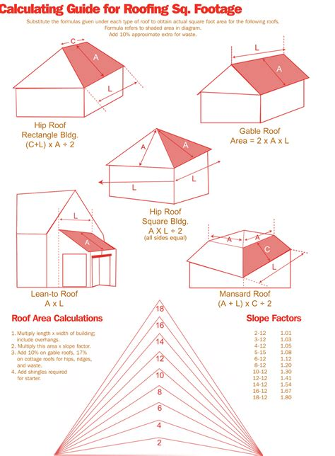 measure  estimate  roof   pro diy guide