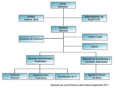 organigrama de un banco valores lafise gt acerca de lafise valores gt organigrama