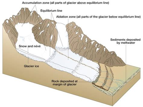 diagram of a glacier g1 1 1 glacier types revision cards in a level and ib