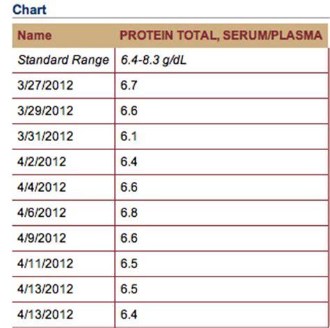 t protein blood test normal range normal range for bnp blood test 28 images bnp lab