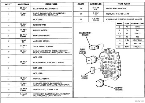 2007 Jeep Grand Fuse Diagram I Am Missing The Page Out Of My Manual For My 1993 Jeep