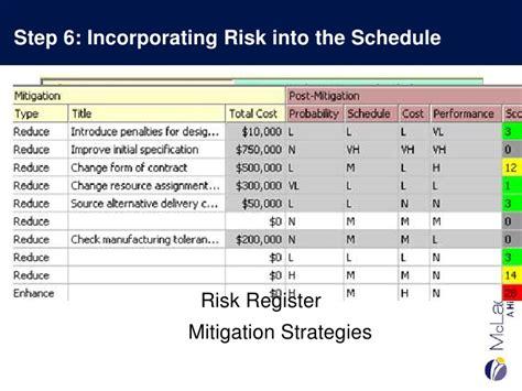 Risk Mitigation Plan Template Jane Risk Powerpoint Template Slidemodel Modular Construction Construction Risk Mitigation Plan Template