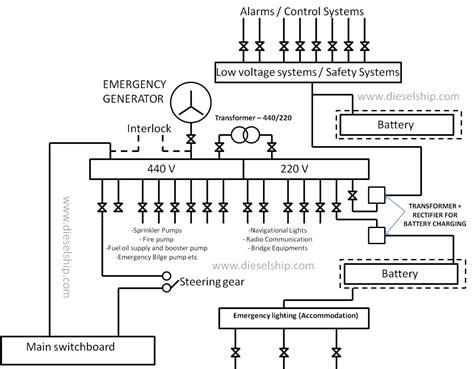 emergency generator diagram emergency generator light