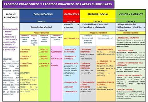 procesos didacticos del area de religin red hunter procesos pedag 211 gicos y did 193 cticos