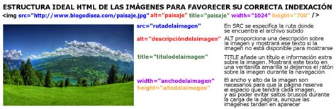 imagenes en title html c 243 mo a 241 adir el atributo title de las im 225 genes en wordpress