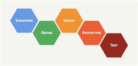 design thinking jobs chicago taking on product and technology with the institute for