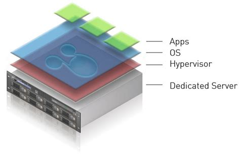Smart Server by Cloud Dedicated Servers Virtualized Bare Metal Servers