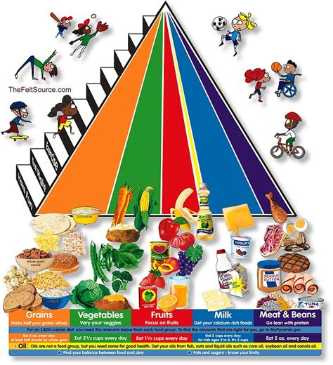 printable version of food pyramid nutrition inter faith food shuttle