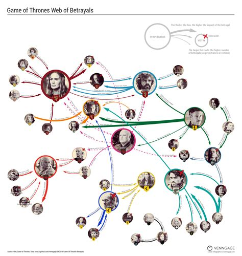 of thrones flowchart every betrayal in of thrones infographic