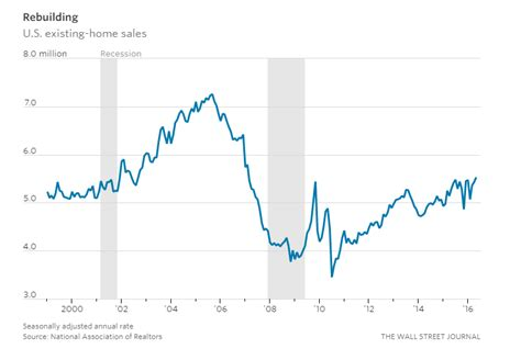 The U S Housing Market In 9 Charts 1 Arizona Mortgage Lender