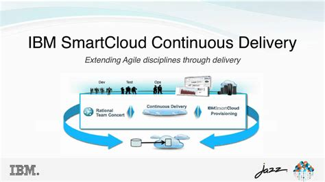 continuous delivery a brief overview of continuous delivery books ibm smart cloud continuous delivery overview