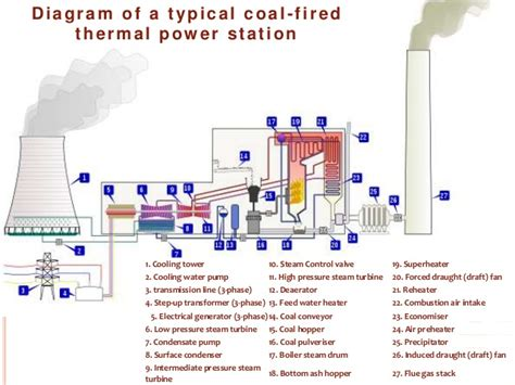 discuss the working of thermal power plant also draw its layout chemical seminar topics on thermal power plants mtech