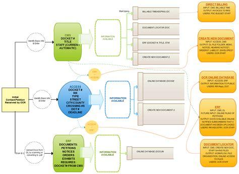 workflow diagram javascript ocr psc data flow data flow diagram creately