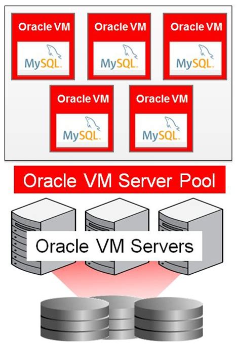 oracle vm templates new oracle vm template for mysql enterprise edition