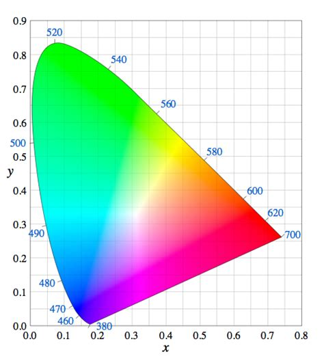 cie chromaticity diagram yes virginia there is a magenta curious read