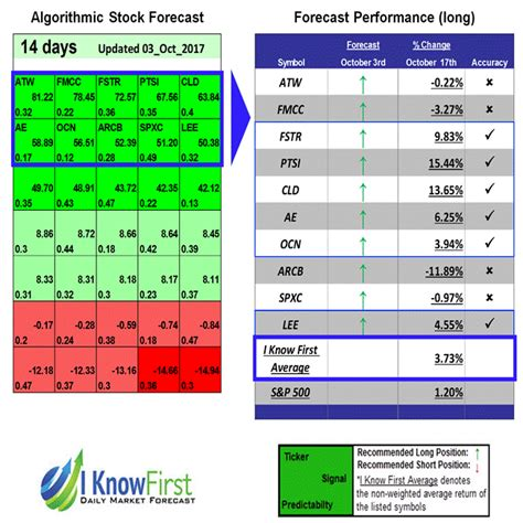 energy pattern recognition stock forecast based on a predictive algorithm i know
