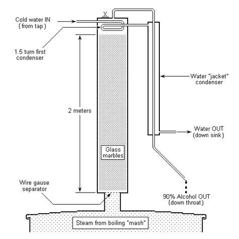 column still diagram spirits by harry lythall