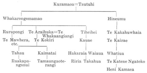 Maika Family Tree journal of the polynesian society supplement nga