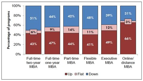 Mba Application Volume by Big Boost In Applying For Embas