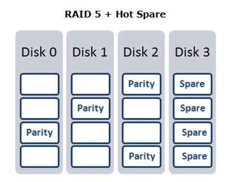 calculator raid raid 5 plus spare seterms com