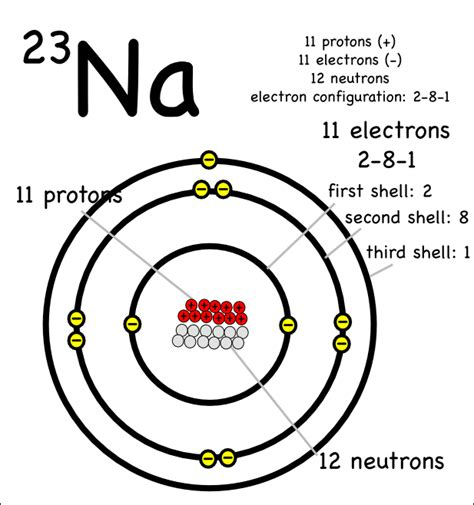 Number Of Protons In Sodium by An Introduction To Ionic Bonding Montessori Muddle