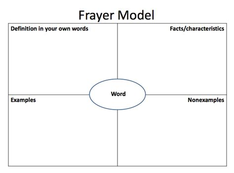 frayer model templates frayer model of vocabulary development