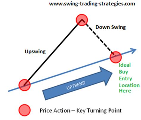how to start swing trading swing trading for dummies course 1 what is swing trading