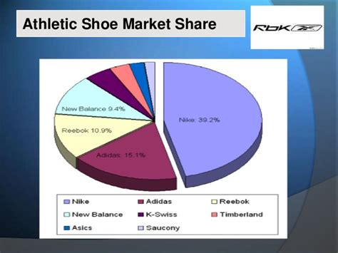 athletic shoe market reebok ppt presentation