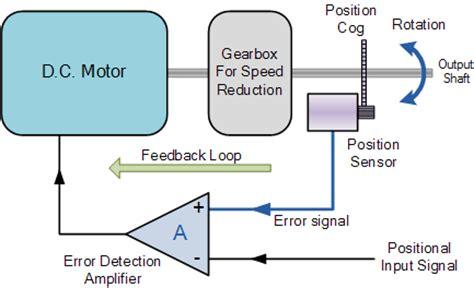 servo motor diagram dc motors and stepper motors used as actuators