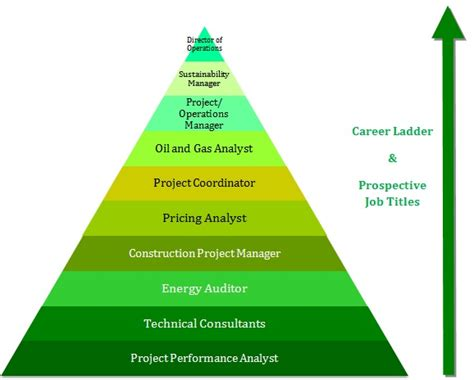 For Mba In Energy Management by Mba In Energy Management Prospects Career Options