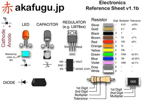 types of resistor with names 8 best electronic board component images on electrical wiring electronics
