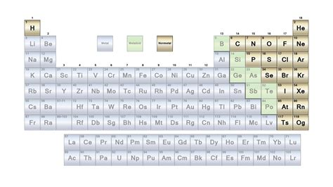 Metals On The Periodic Table List by List Of Nonmetals