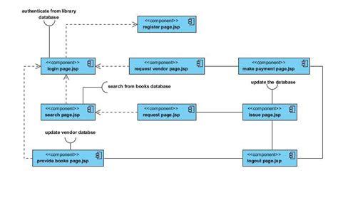 library management system uml all diagrams uml diagrams for the studies library management