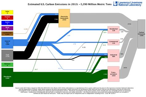 Sprei California No 1 Verena carbon flow charts