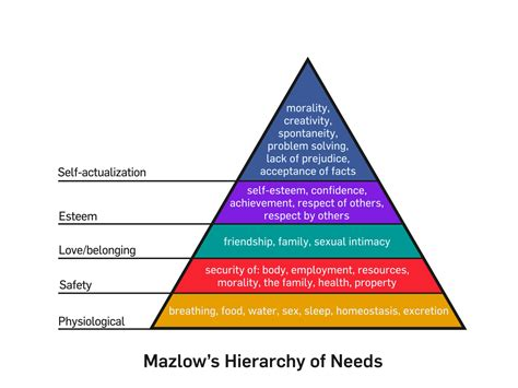 k layout hierarchy file mazlow s hierarchy of needs svg wikimedia commons