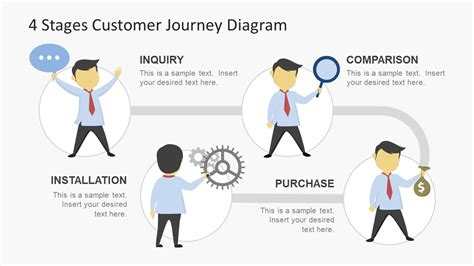 customer experience diagram 4 stages customer journey diagram slidemodel
