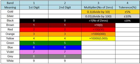 inductor coil color code how to read an inductor value 28 images indcutor color code inductor color code token