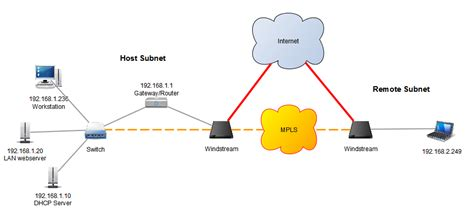 vpn tunnel visio stencil mpls network diagram visio repair wiring scheme
